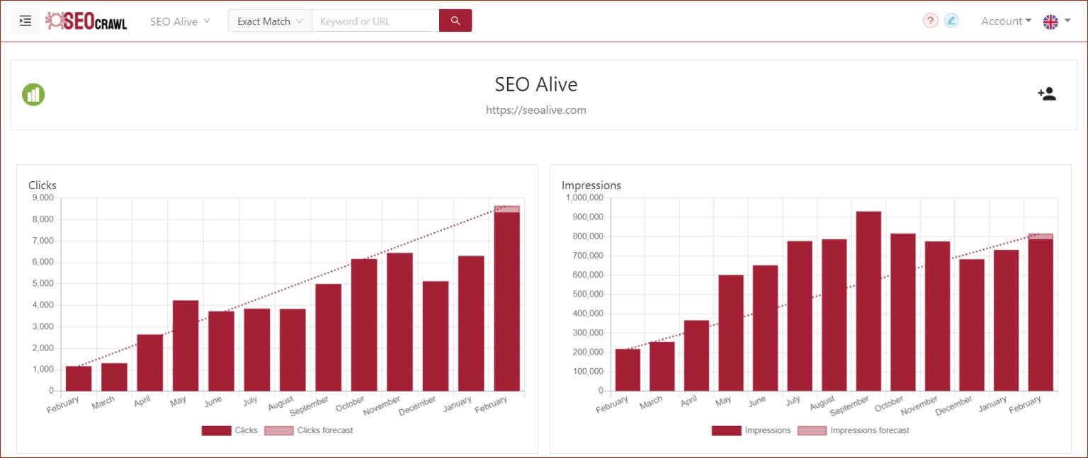 13 meses de datos en el Dashboard SEO